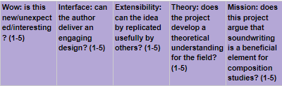 Rubric that evaluates interesting ideas, interfacing design, extensibility for practice, theory in the field, and mission within composition studies on a 1-5 scale.